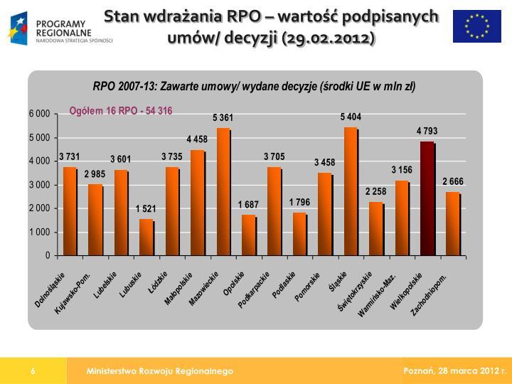 Stan wdrażania RPO – wartość podpisanych umów/ decyzji (29.02.2012)