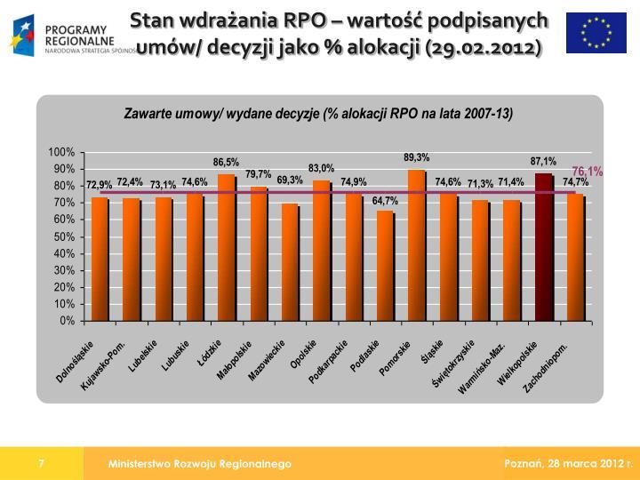 Stan wdrażania RPO – wartość podpisanych umów/ decyzji jako % alokacji (29.02.2012)