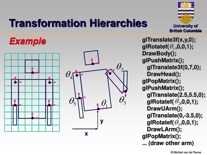 Transformation Hierarchies