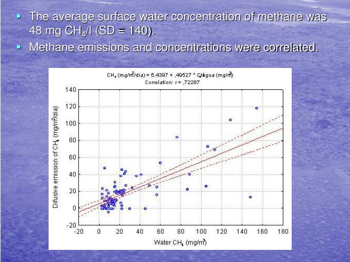 The average surface water concentration of methane was 48 mg CH