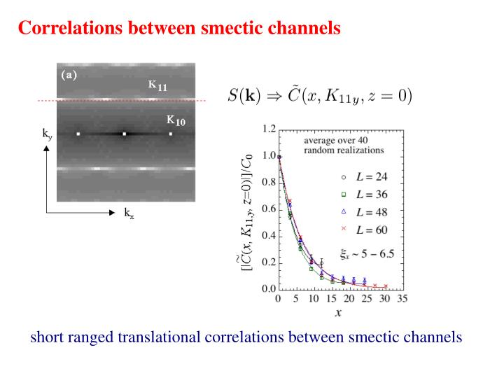 Correlations between smectic channels