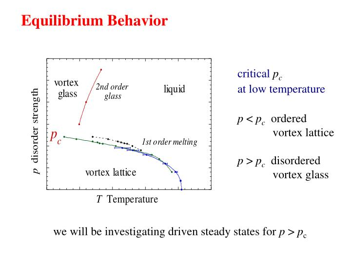 Equilibrium Behavior
