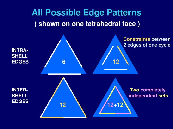 All Possible Edge Patterns