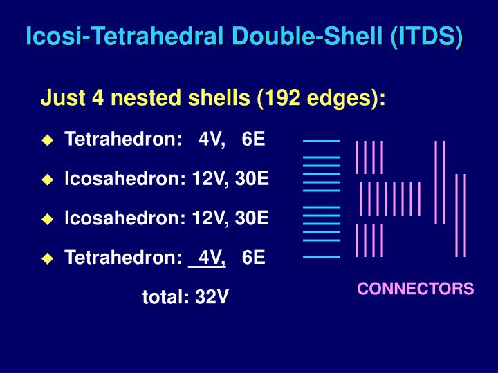 Icosi-Tetrahedral Double-Shell (ITDS)