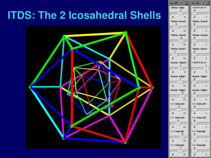 ITDS: The 2 Icosahedral Shells