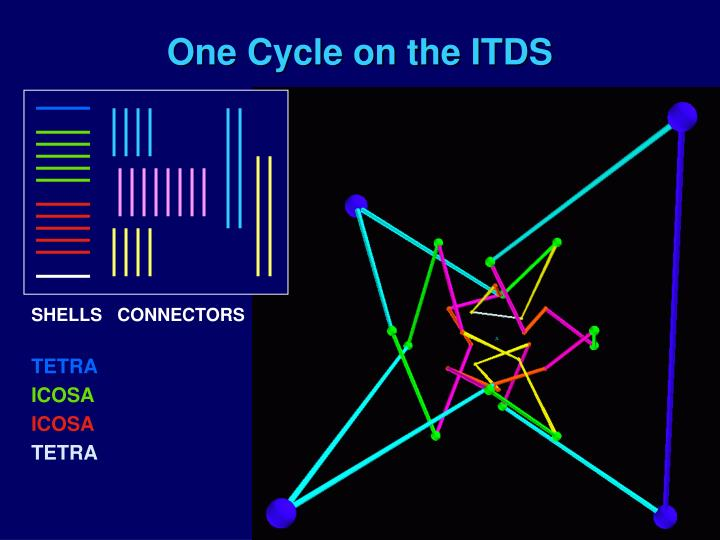 One Cycle on the ITDS