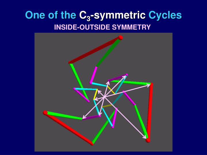 INSIDE-OUTSIDE SYMMETRY