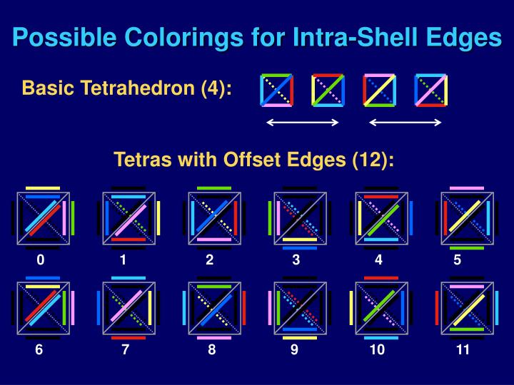 Possible Colorings for Intra-Shell Edges