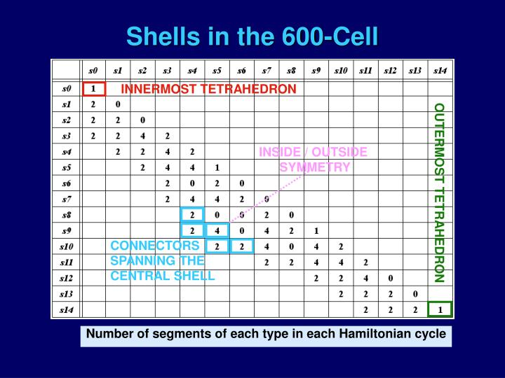 Shells in the 600-Cell