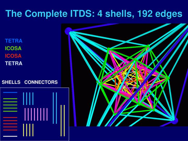 The Complete ITDS: 4 shells, 192 edges