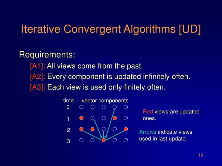 Iterative Convergent Algorithms [UD]