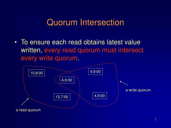 Quorum Intersection