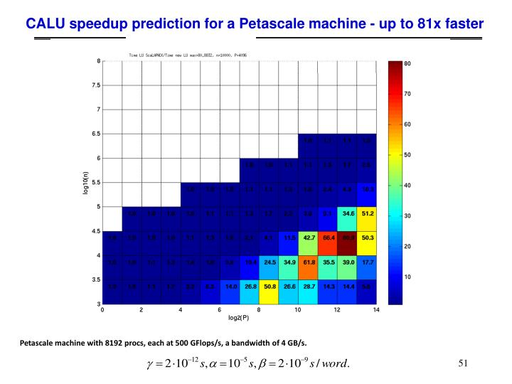 CALU speedup prediction for a Petascale machine - up to 81x faster