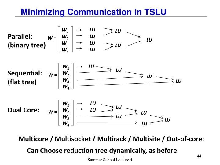 Minimizing Communication in TSLU