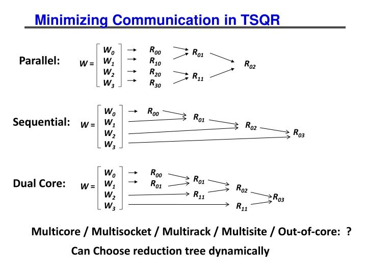 Minimizing Communication in TSQR