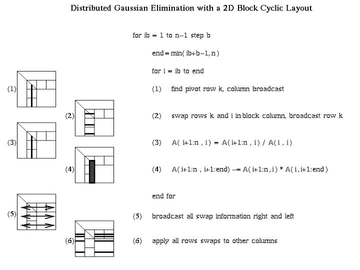 Distributed GE with a 2D Block Cyclic Layout