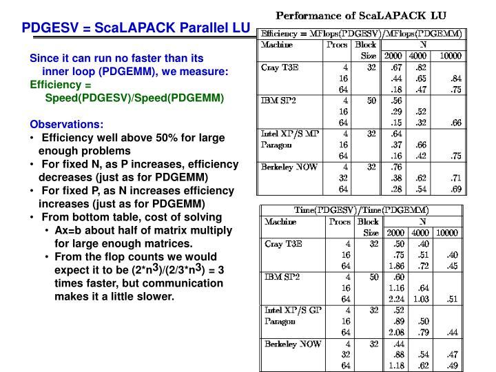 PDGESV = ScaLAPACK Parallel LU