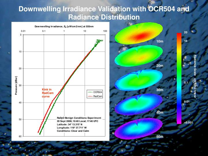 Downwelling Irradiance Validation with OCR504 and Radiance Distribution