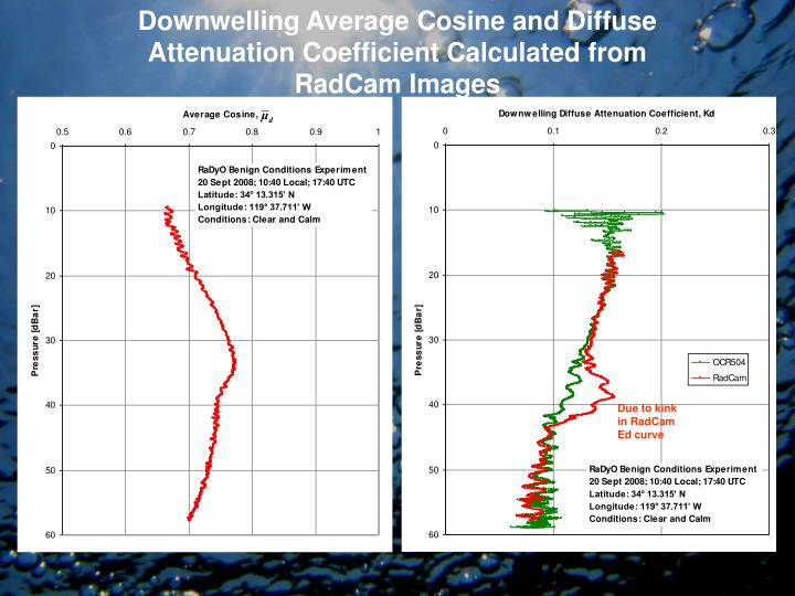 Downwelling Average Cosine and Diffuse Attenuation Coefficient Calculated from RadCam Images