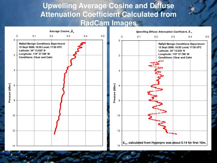 Upwelling Average Cosine and Diffuse Attenuation Coefficient Calculated from RadCam Images
