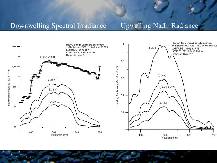 Downwelling Spectral Irradiance        Upwelling Nadir Radiance