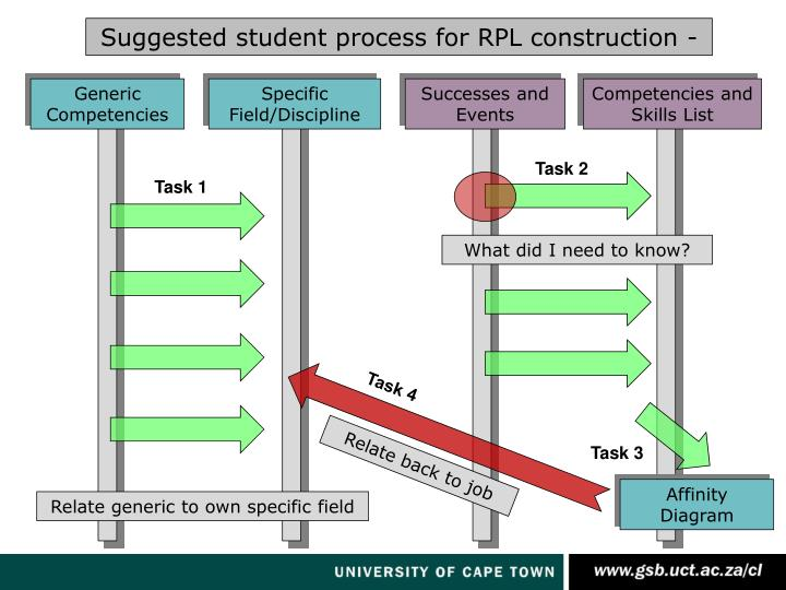 Suggested student process for RPL construction -