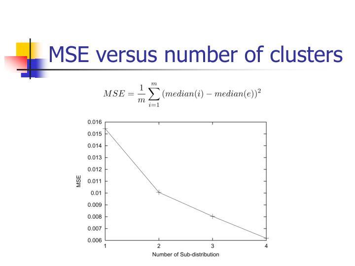 MSE versus number of clusters