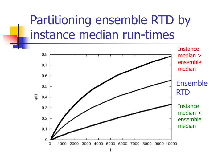 Partitioning ensemble RTD by instance median run-times