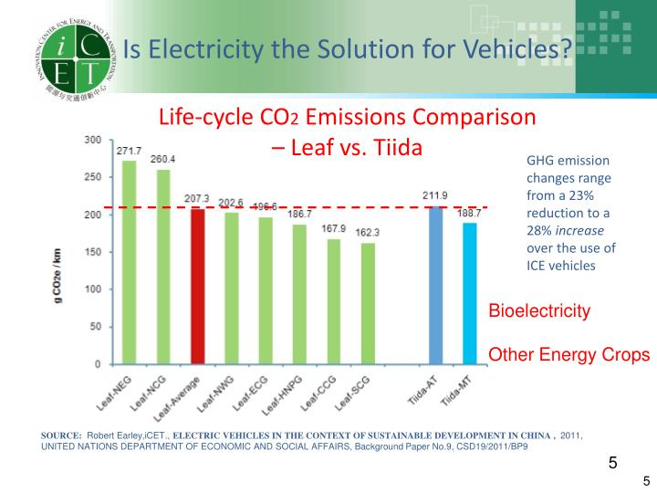 Is Electricity the Solution for Vehicles?