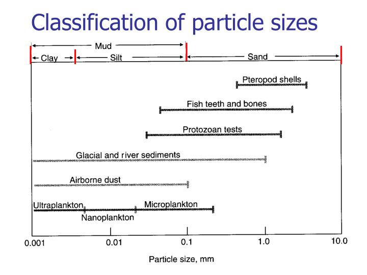 Classification of particle sizes