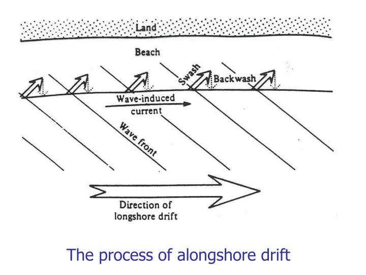The process of alongshore drift