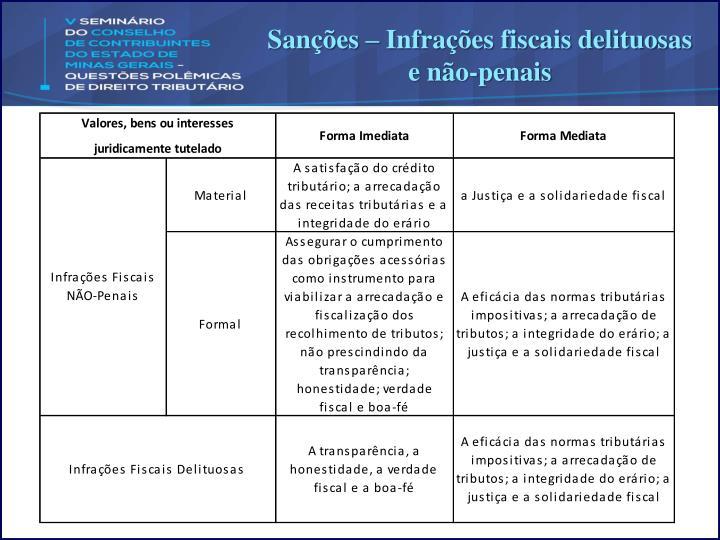 Sanções – Infrações fiscais delituosas e não-penais