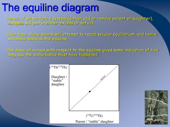 The equiline diagram