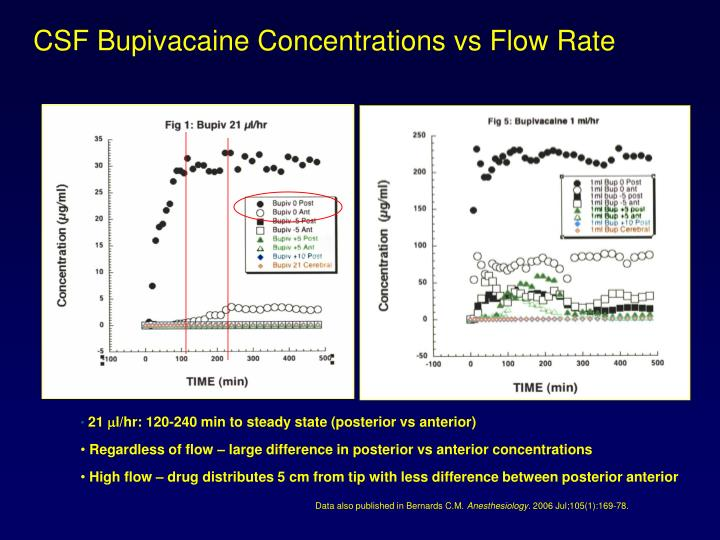 CSF Bupivacaine Concentrations vs Flow Rate