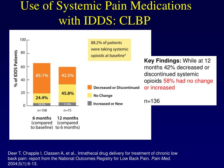 Use of Systemic Pain Medications with IDDS: CLBP
