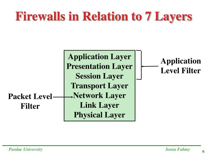 Firewalls in Relation to 7 Layers
