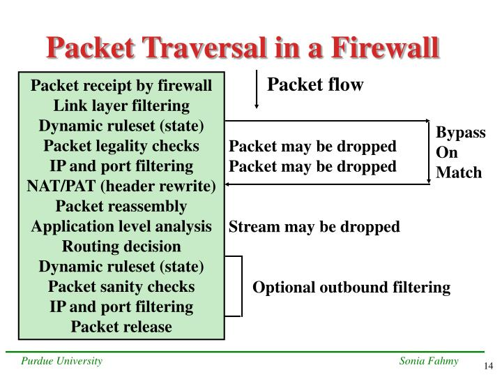Packet Traversal in a Firewall