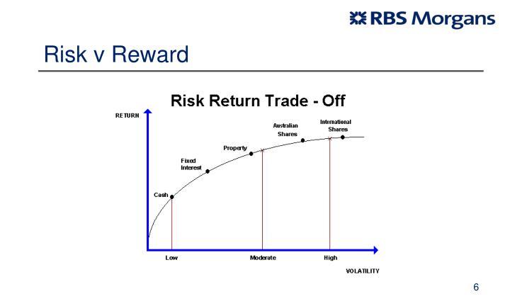 Risk v Reward