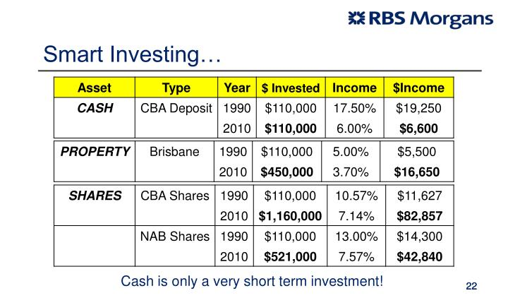 Smart Investing…