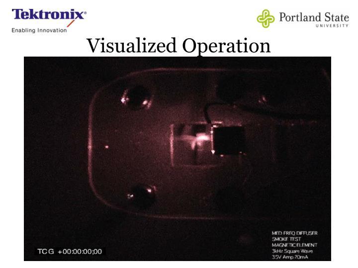 Visualized Operation