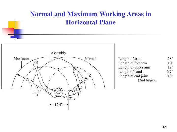 Normal and Maximum Working Areas in Horizontal Plane