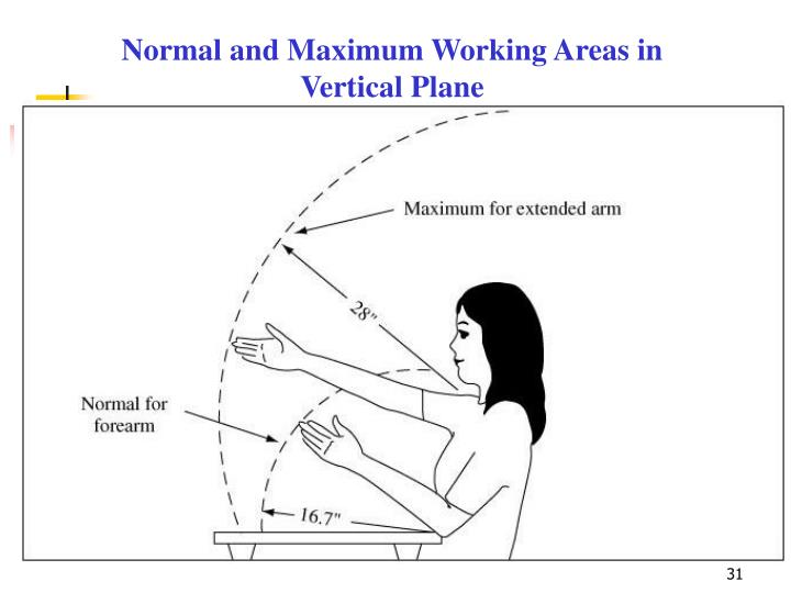 Normal and Maximum Working Areas in Vertical Plane