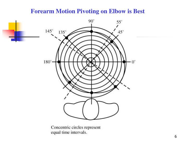 Forearm Motion Pivoting on Elbow is Best