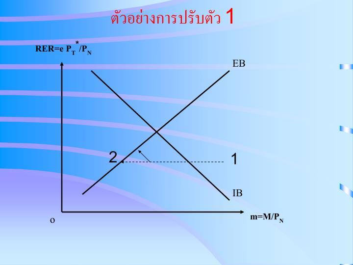 ตัวอย่างการปรับตัว 1