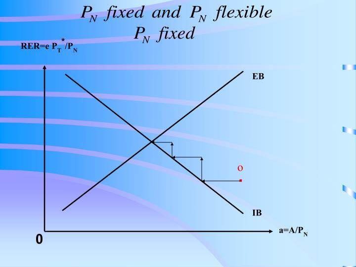 RER=e P