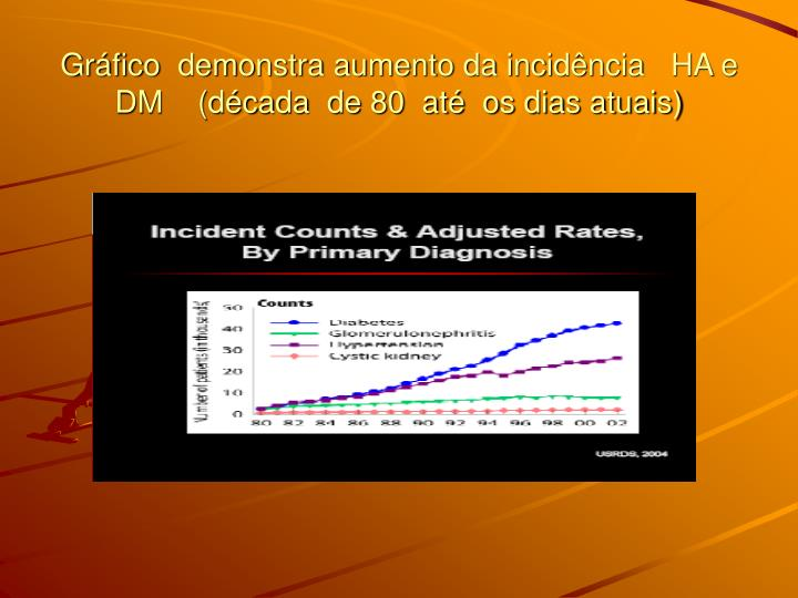 Gráfico  demonstra aumento da incidência   HA e DM    (década  de 80  até  os dias atuais)