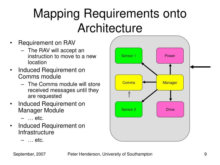 Mapping Requirements onto Architecture