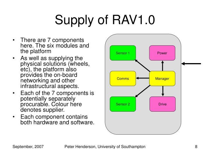 Supply of RAV1.0
