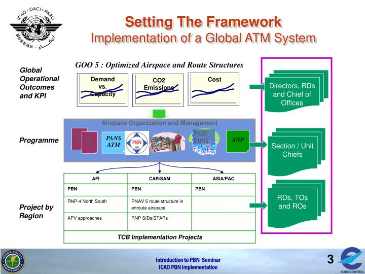 Setting the framework implementation of a global atm system