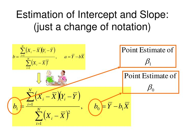 Estimation of Intercept and Slope: